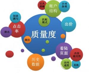 郑州SEM营销,竞价外包公司首选朗创营销