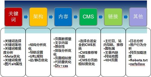 电子商务网站seo优化