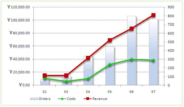 旅游行业SEM案例:五周后客户销售额增长1481%